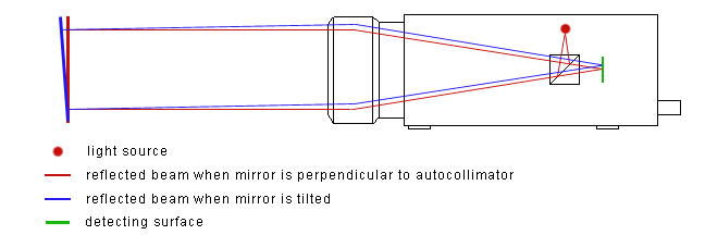 Micro-Radian Autocollimator Principles of Operation
